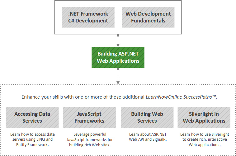 Building ASP.NET Web Applications