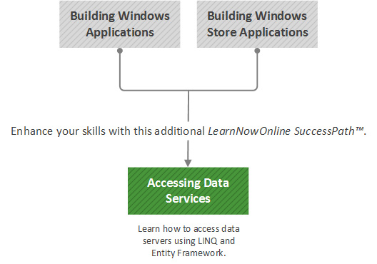 Accessing Data Services