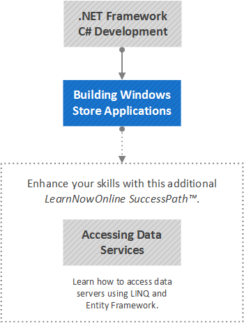 Building Windows Store Applications
