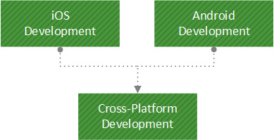 Mobile Development Using Xamarin
