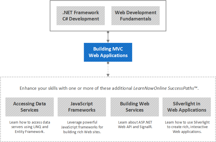 Building MVC Web Applications