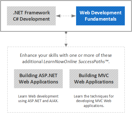 Web Development Fundamentals