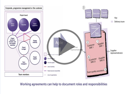 Prince2 Agile Foundation, Part 2 of 2: Principles and Processes Trailer