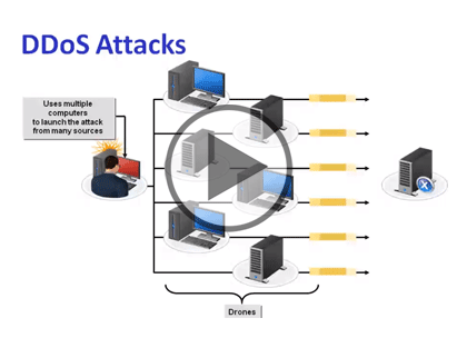 CompTIA NET+ Cert, Part 10 of 17: Security Threats and Attacks Trailer