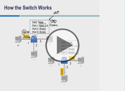 Interconnecting Cisco Networking Devices (CCENT), Part 1 of 4: Building a Network
