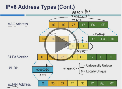 Interconnecting Cisco Networking Devices (CCNA), Part 2 of 5: Troubleshoot Connectivity