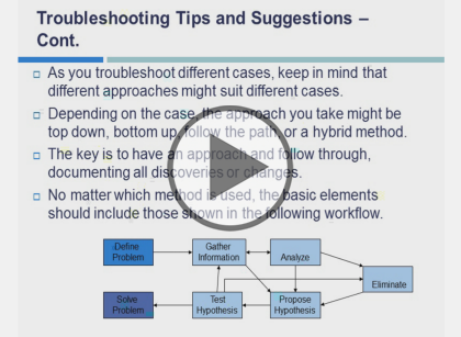 Cisco Troubleshooting and Maintaining  (CCNP TSHOOT). Part5: Security and Enterprise Networks